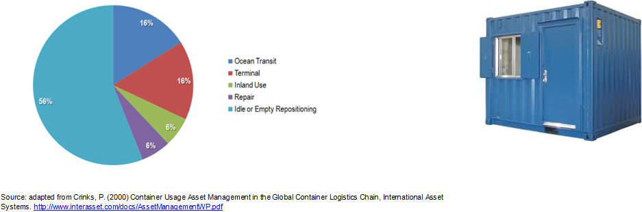 ISO Container example